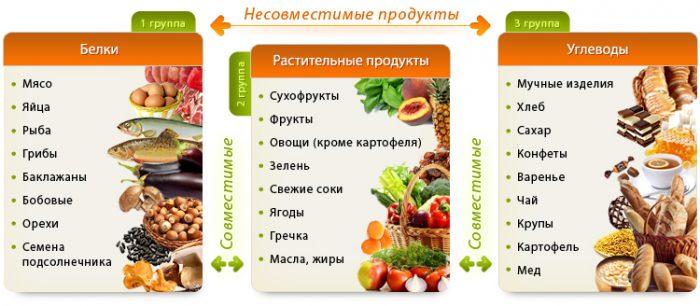 Выбор правильного питания для ЗОЖ – здорового образа жизни