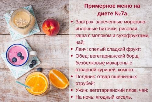 Диета 7а - список разрешенных продуктов, рекомендации