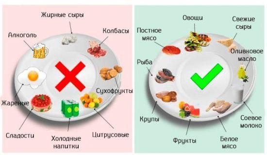 Особенности питание диеты при ГЭРБ - меню, рецепты, советы докторов