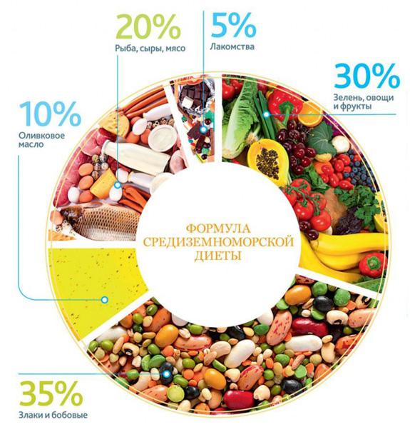 Средиземноморская диета- суть диеты, правила, рекомендованное меню