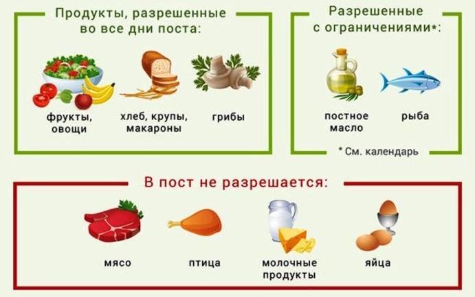 Правила питания и примерное меню в строгий пост