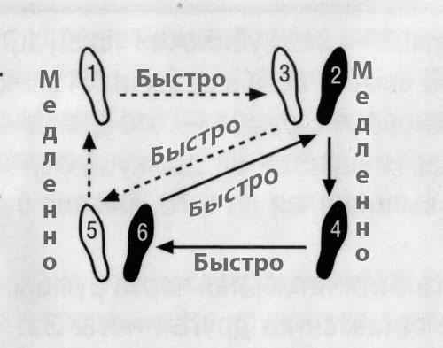 Обучение вальсу: основные шаги, движения и техники, схемы